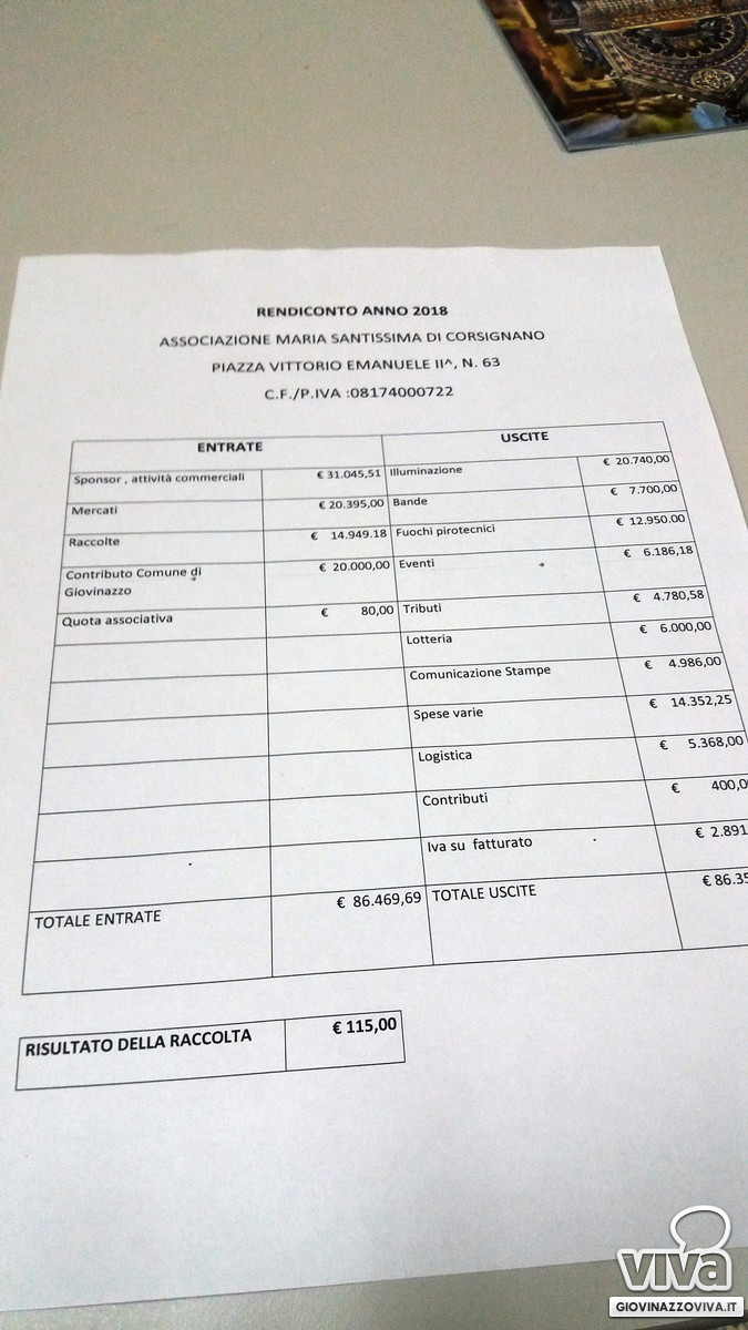 Il bilancio nero su bianco