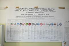 Affluenza: alle ore 12.00 ha votato il 13,50%